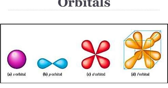 Orbital Shape Spdf