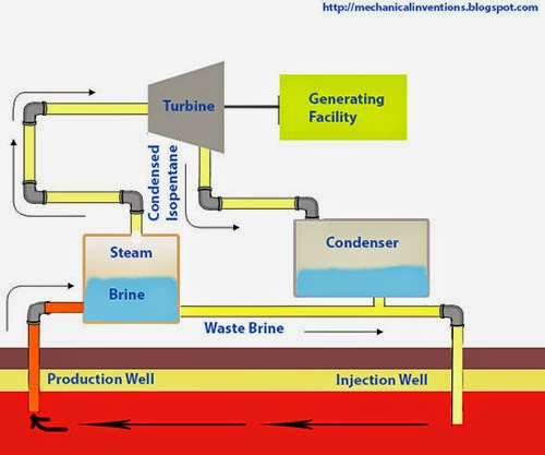 Flash Steam Power Plant Powered by Geothermal Energy Schematic