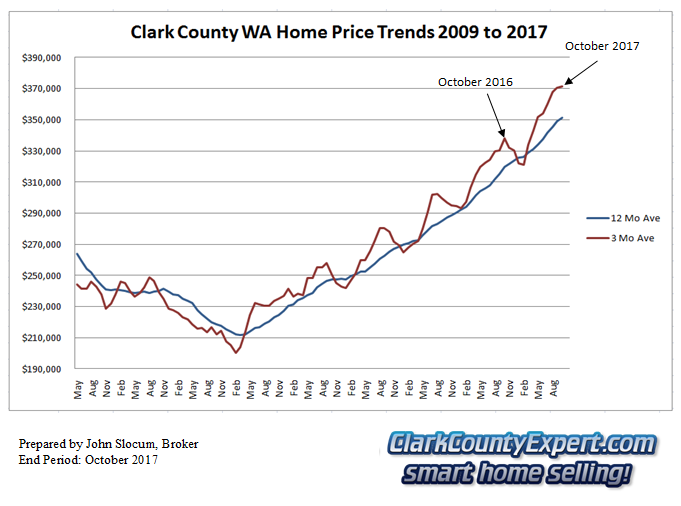 Clark County Home Sales October 2017- Average Sales Price Trends