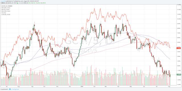 Gold (candle chart) Vs Euro (orange line curve)