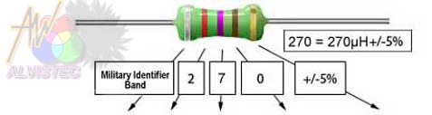 inductor-mil-code