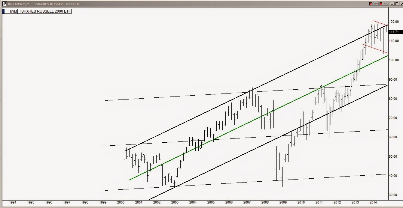 The Stock Market Viewpoint: The Big Picture: 20 Year Index