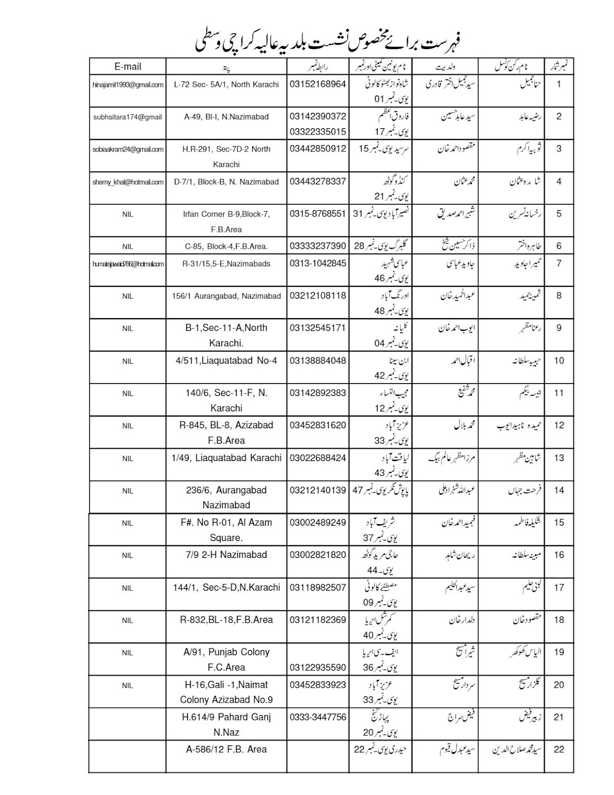 District Municipal Corporation Central Karachi: UC Chairman