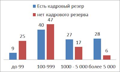 программы кадрового резерва в зависимости от размера компании