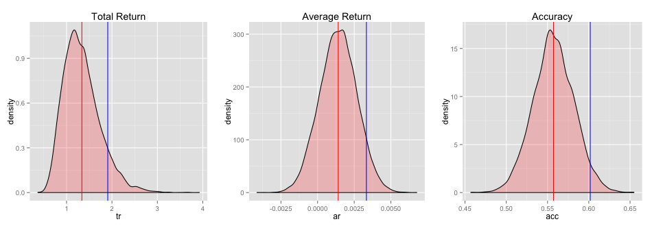 Simulation and relative performance