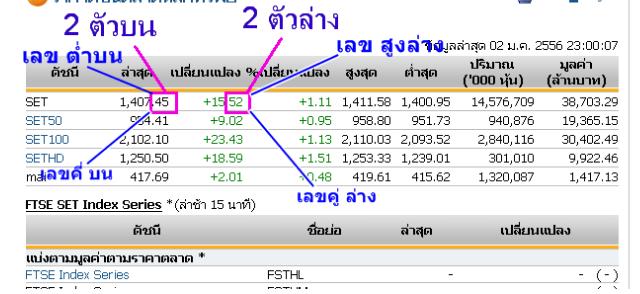 วิธีดูผลหวยหุ้นไทย | https://tookhuay.com/ เว็บ หวยออนไลน์ ที่ดีที่สุด หวยหุ้น หวยฮานอย หวยลาว