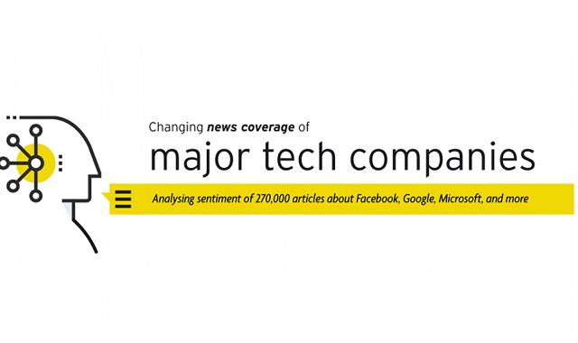 Media Sentiment Analysis of Major Tech Companies