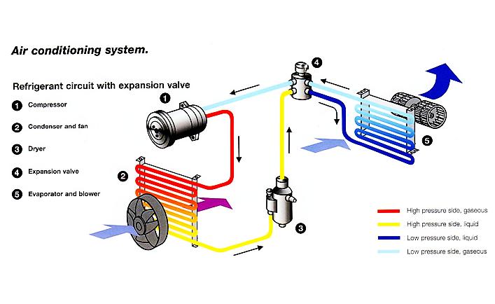 Nama Komponen Ac Mobil Dan Fungsinya Ombro