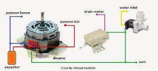 diagram mesin cuci satu tabung atau mesin cuci digital
