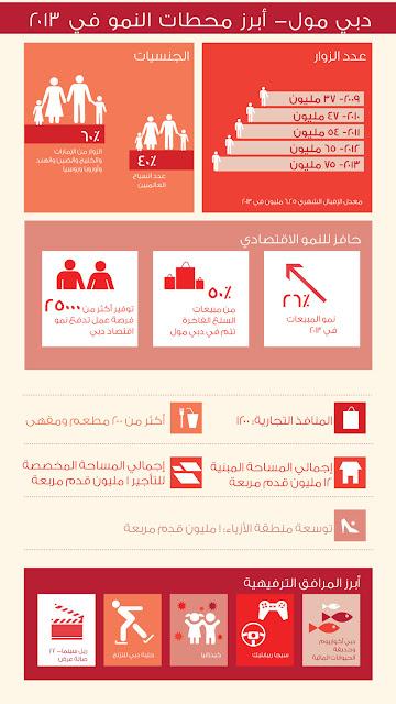 انفوجرافيك لعام 2013 عن دبي مول