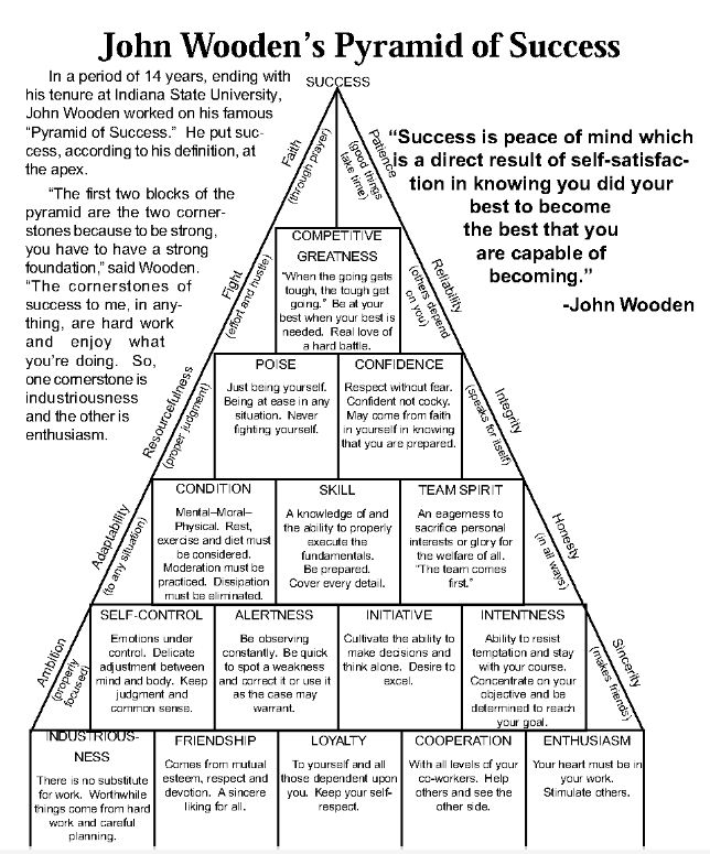 photograph about John Wooden Pyramid of Success Printable identify John Wood Pyramid Of Good results Inside Huge S - 0425