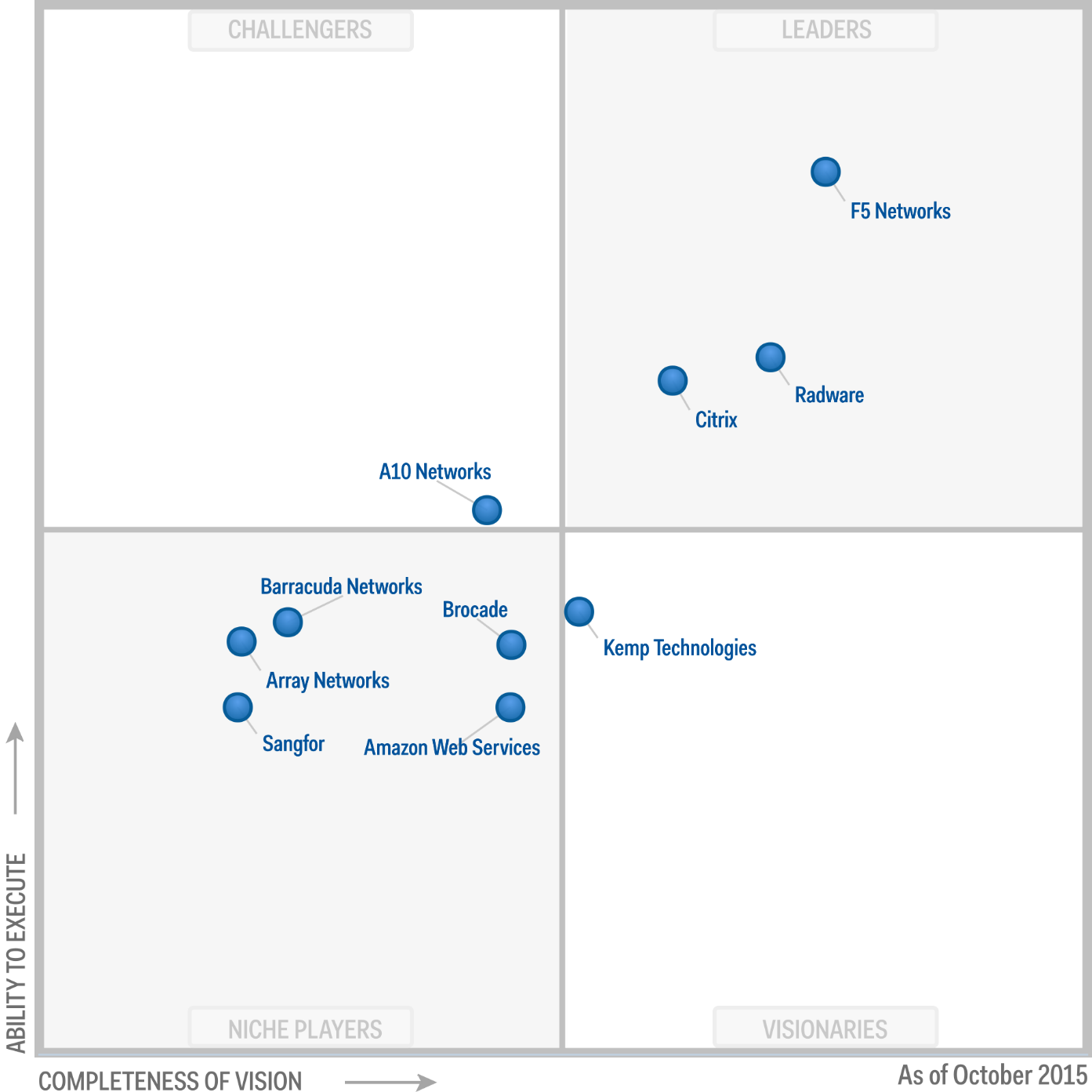 Gartner Magic Quadrant For Application Delivery