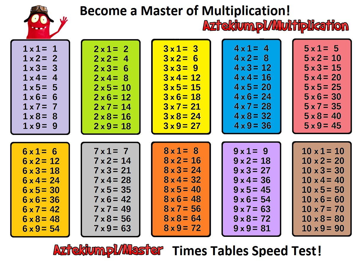 Multiplication Tables Online