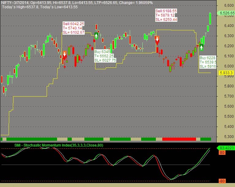Ar trading system afl amibroker - Trend Blaster For