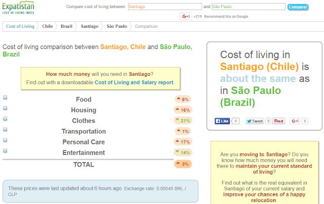 Comparar custo de moradia entre cidades através do Expatistan