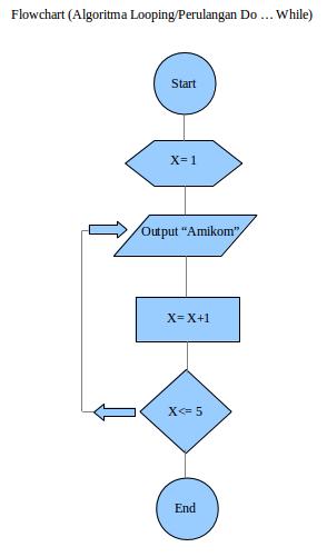 Contoh Soal 1 Algoritma Looping Perulangan Do While Algorithm