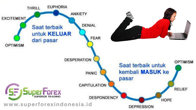 cara mengatur psikologi trading