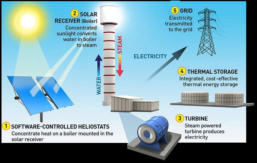 схема солнечной электростанции башенного типа