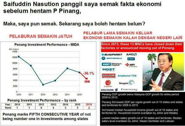 Saifuddin Nasution Orang Suruhan Tokong Guan Eng Tak Tahu Fakta Menyuruh Orang Lain Menyemak Fakta Mengenai Ekonomi Pulau Pinang
