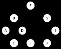 Estrutura de dados dinâmica do tipo Árvore (Tree)