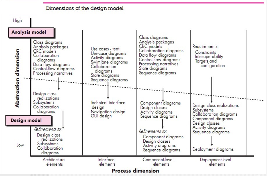 Software Engineering Design Model Dimensions Of The Design Model Data Design Elements Architectural Design Elements Interface Design Elements Component Level Design Elements Deployment Level Design Elements