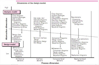 Design Model Introduction
