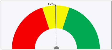 Excel Champs: Gauge chart
