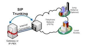 SIP Trunking Made Simple