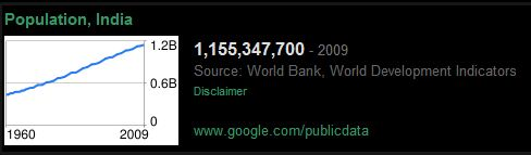 1 Billion is One Thousand Million. That's 1000 followed by six zeroes. The more you know.