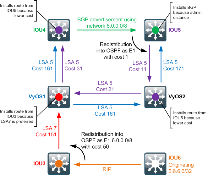 VyOS (Quagga) OSPF route selection | Andras the Techie