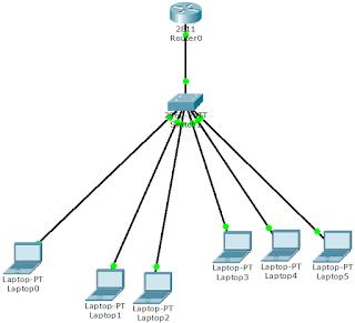 Enrutamiento de VLAN's