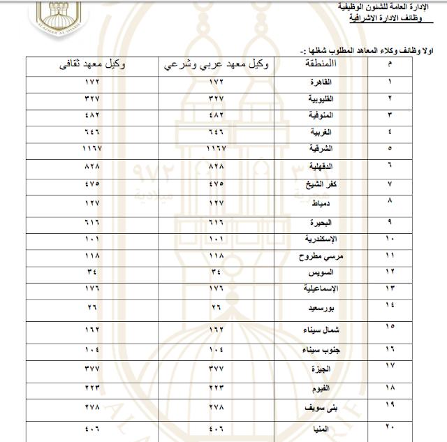 وظائف الازهر الشريف خلال شهر يونيو