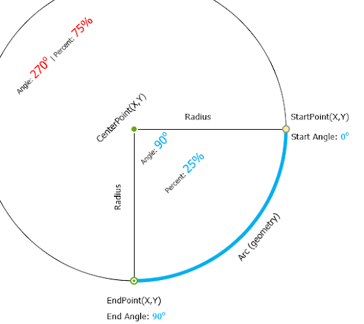 BravoHex's Blog: [UWP] Draw a Circle Sector With Path