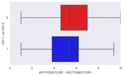 Психологические портрет HR: чем HR отличается от других профессий
