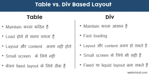 div vs. table layout -hindi