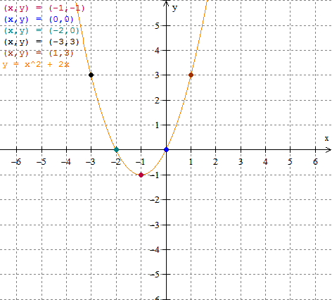 The Math Blog Graphing Quadratic In Standard Form Solved Examples