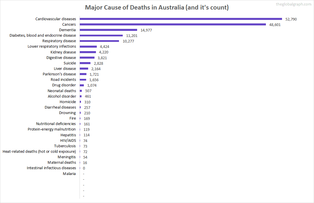 Major Cause of Deaths in Australia (and it's count)