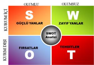 SWOT Analizi Nedir, Neden Önemlidir?