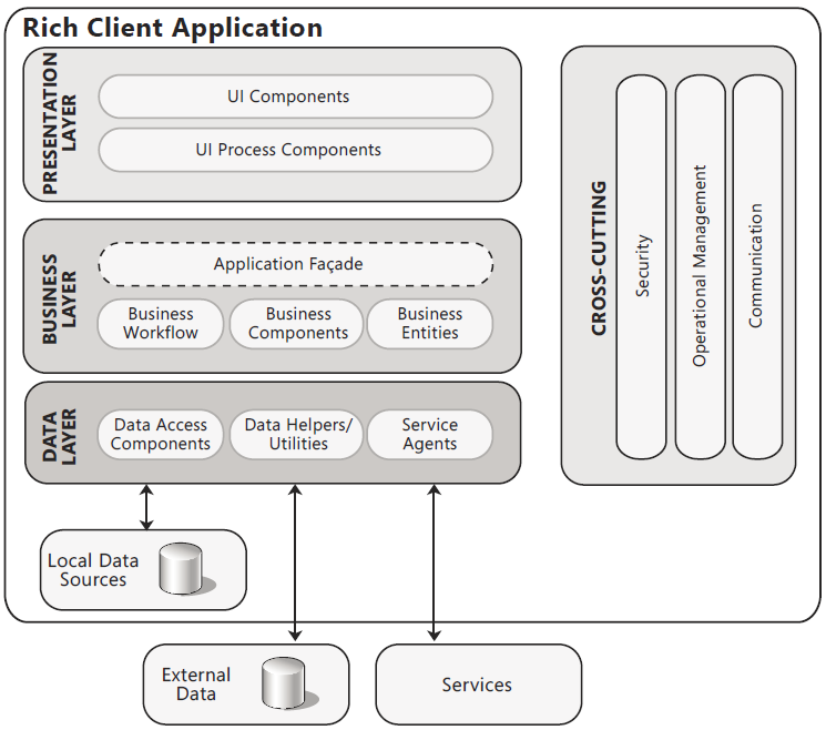 Layers Of Rich Client Application Architecture  Zen And