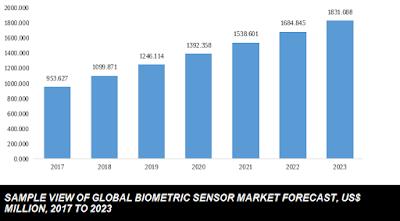 global biometric sensor market size