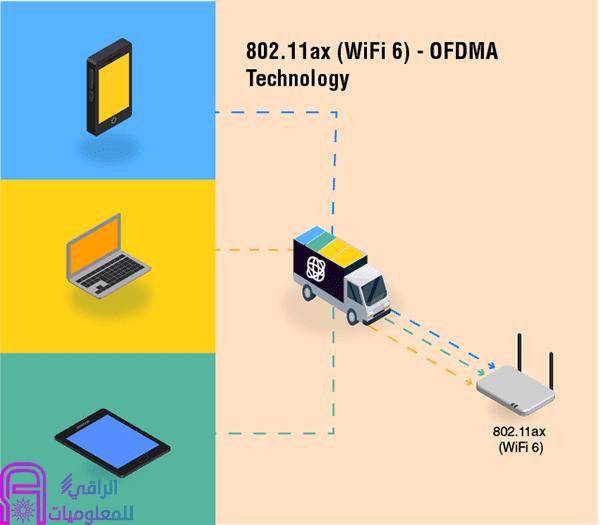 ما هو WiFi 6 ؟ هنا كل ما تحتاج إلى معرفته