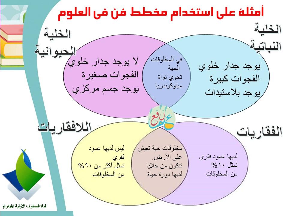 استراتيجية مخطط فن ضمن استراتيجيات التعلم النشط Venn Diagram 3ilm Nafi3 Venn Diagram School Crafts Map