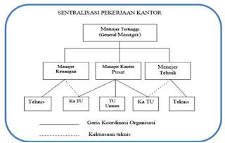 Asas-Asas Pokok Manajemen Perkantoran