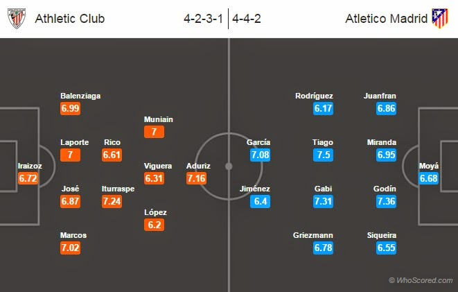 Possible Line-ups: Athletic Club vs Atletico Madrid