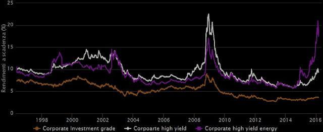 andamento storico dei rendimenti delle obbligazioni statunitensi