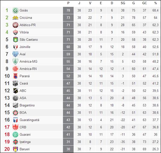 Varzea Do Poco E Regiao Resultado Da 38º Rodada Do Campeonato Brasileiro Serie B 2012