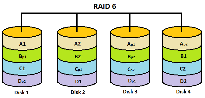 Raid 6 Berechnen : raid levels 0 1 2 3 4 5 6 0 1 1 0 features explained in detail golinuxhub ~ Themetempest.com Abrechnung