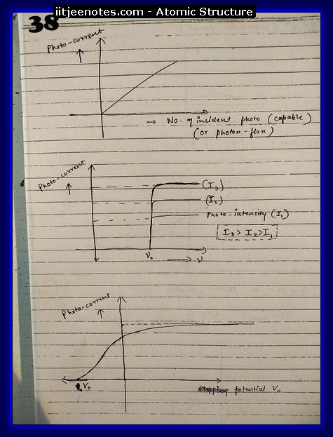 Atomic Structure Notes IITJEE5