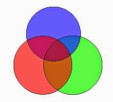 Cara Mudah Membaca Diagram Venn Matematika