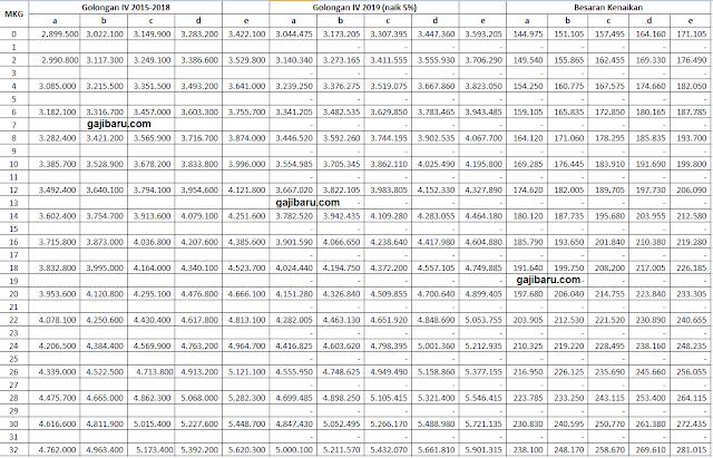 tabel besaran kenaikan gaji pns 2019 per golongan